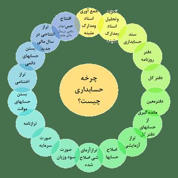 چرخه حسابداری در موسسه بازرگانی