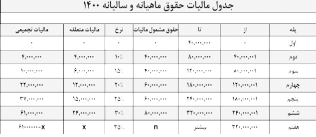 جدول مالیات حقوق ماهانه و سالانه 1400