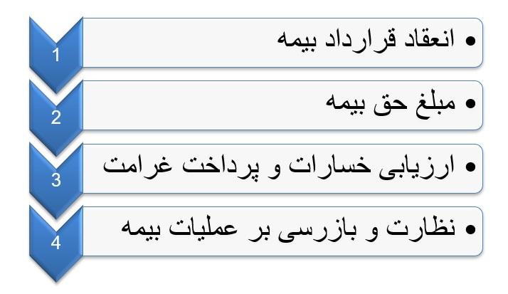 مراحل عمليات بيمه كشاورزي